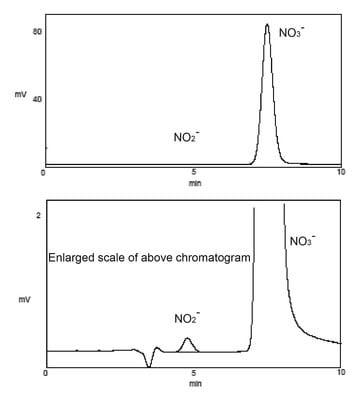 ENO-30-NOx-Analyzer-Plasma-with-peaknames