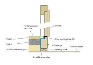 Aufbau-Türschwelle