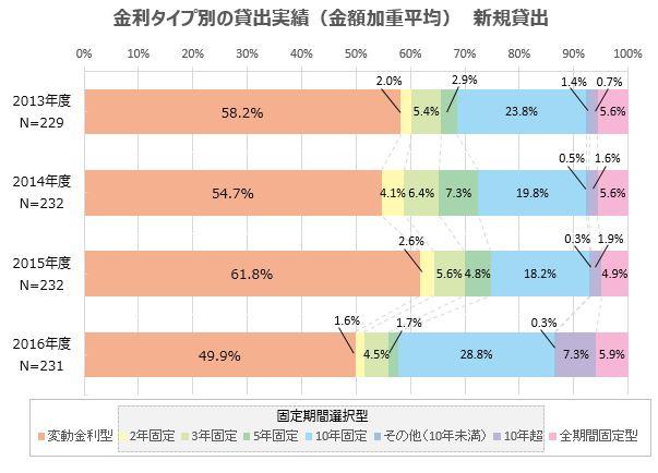 住宅ローン 商品割合推移