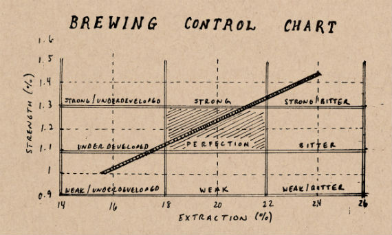 Brewing Control Chart