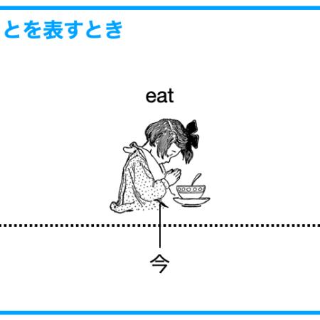 英語の現在形のタイムライン、食事前に頂きますを言っている少女がタイムラインの過去、今と未来のところに載せています