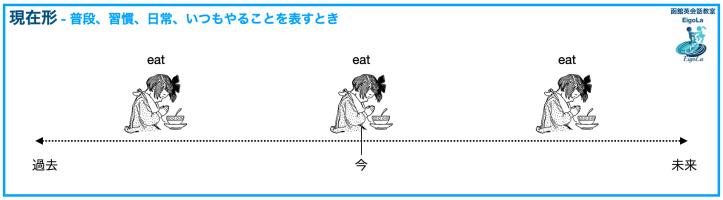 英語の現在形の使い方-英語の現在形のタイムライン、食事前に頂きますを言っている少女がタイムラインの過去、今と未来のところに載せています