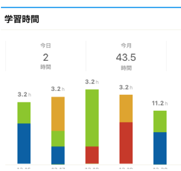 about study log - 【2020年版】おすすめ学習記録ツール Studyplus