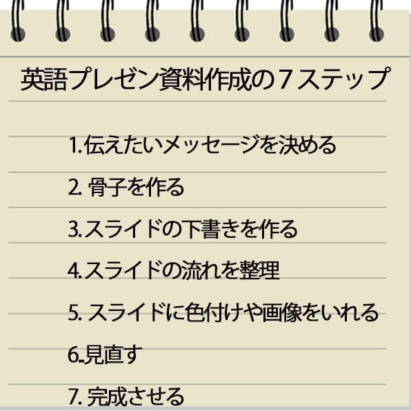 英語資料の作成7つのポイント-min