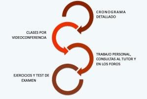 metodologia curso certificacion ITIL