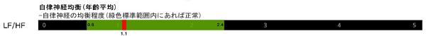 ユーバイオ(u-bio)の測定結果 自律神経均衡(自律神経のバランス)