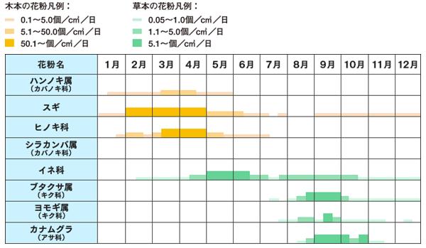 花粉症の起こる季節(時期)※種類別