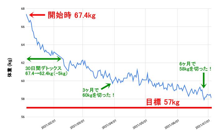 ハーブデトックス 30日間ダイエットの成果グラフ