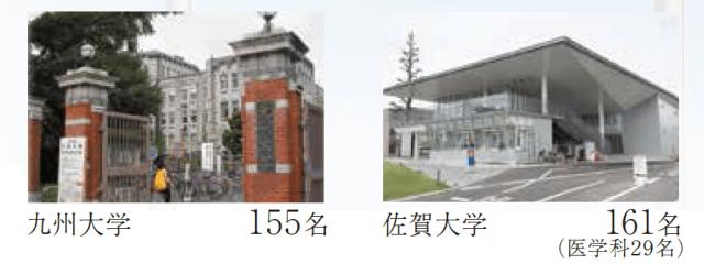 九州大学:155名、佐賀大学:161名(医学科29名)