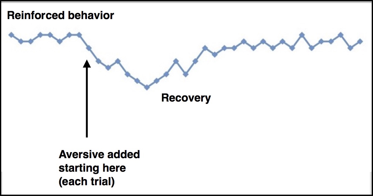 Graph shows typical response to mild-to-moderate punishment. X axis represents sessions over time. Y axis is the suppression ratio. There is a drop in the behavior immediately after the aversive is applied, but the behavior gradually returns to its former level.