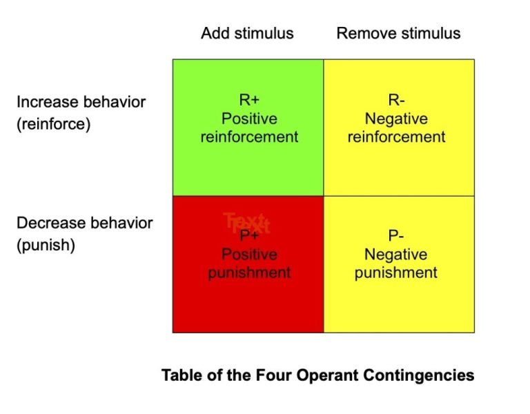 Contingency table of the processes of operant learning, sometimes called quadrants. It has increasing and decreasing behavior as the rows and adding and removing a stimulus as the columns.