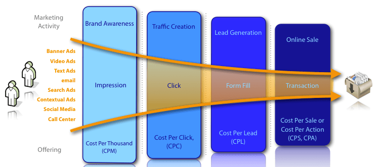Embudo de conversion/ Conversion funnel