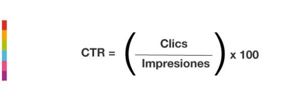 Clic Through Rate formula