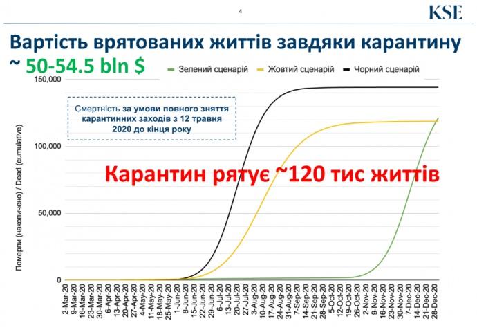 Дослідження KSE: Втрати для економіки України від карантину становлять 50 мільярдів доларів