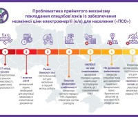 Регулятор предупредил о рисках нового постановления Кабмина про электроэнергию
