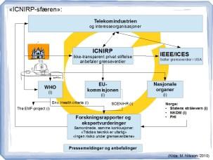 ICNIRP-sfæren, med sirkulerende bemanning og harmoniserte ekspertutredninger