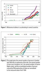 Figur 2: Veksten i hudkreft følger økt EMF-eksponering, og starter før sydenreisene (Hallberg & Johansson 2004)