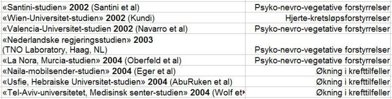 Warnke-tabell1