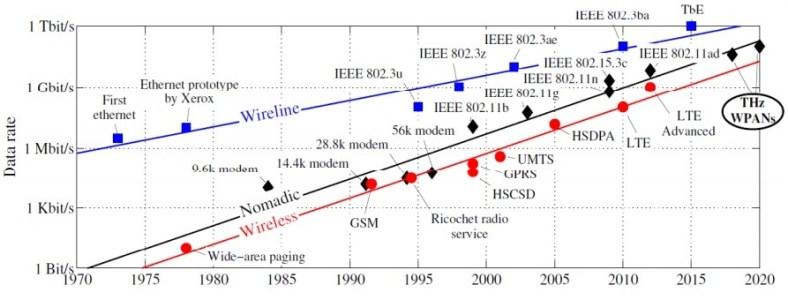 Veikart for datahastigheter per 2012 Thomas Kürner