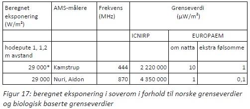 AMS-ICNIRP vs EUROPAEM