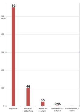 5g_bryssel_diagram-beskaret fra Stralskyddstiftelsen