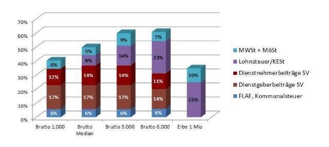 Vergleich-Kapital-Lohn-Einkommen (1)