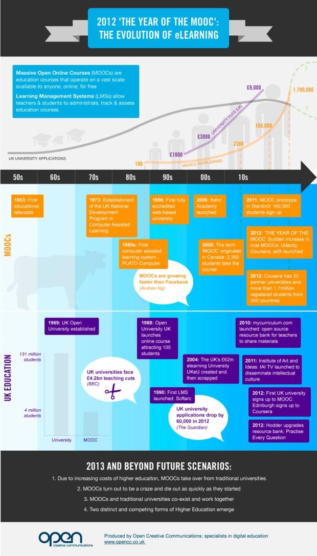 2012 - El año del MOOC: La evolución del e-learning