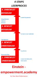 4 staps leerproces
