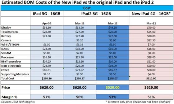iPad framlegð