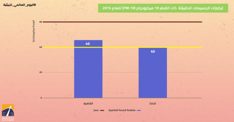 نسبة تلوث الهواء في مصر