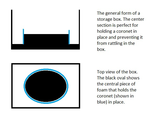 storage box architecture