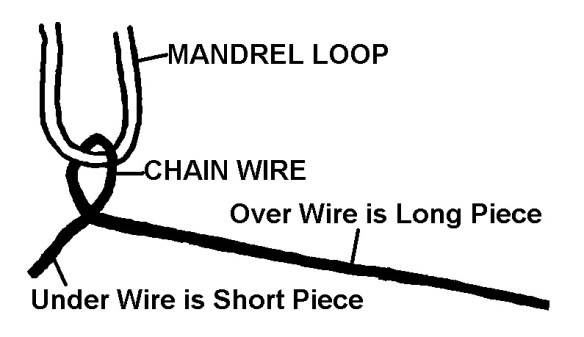 mandrel loop and wire