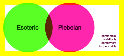 In the middle of two circles representing the esoteric and the plebian