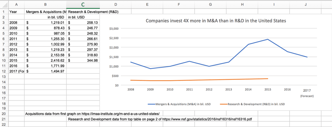 Spreadsheet showing my combined IMAA and NSF data.