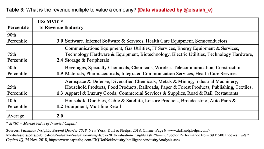 Table: Revenue Multiples Per Industry