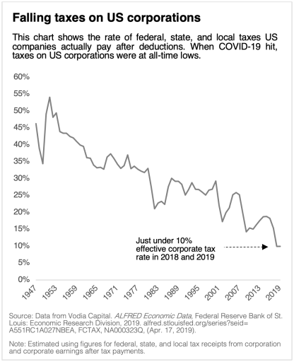 Graph of falling taxes on US corporations