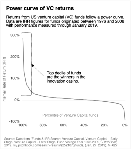 Graph of power curve of VC returns (US)
