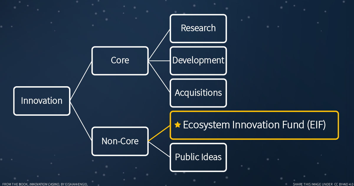 Diagram showing an ecosystem innovation fund (EIF) branching off from non-core innovation. The overall diagram shows the pieces of a corporate innovation strategy.