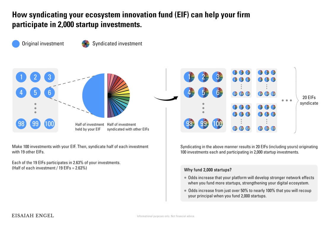 Diagram showing the process of a corporate venture capital fund making 100 investments and pooling half of each with 19 other funds to gain exposure to 2,000 startups.