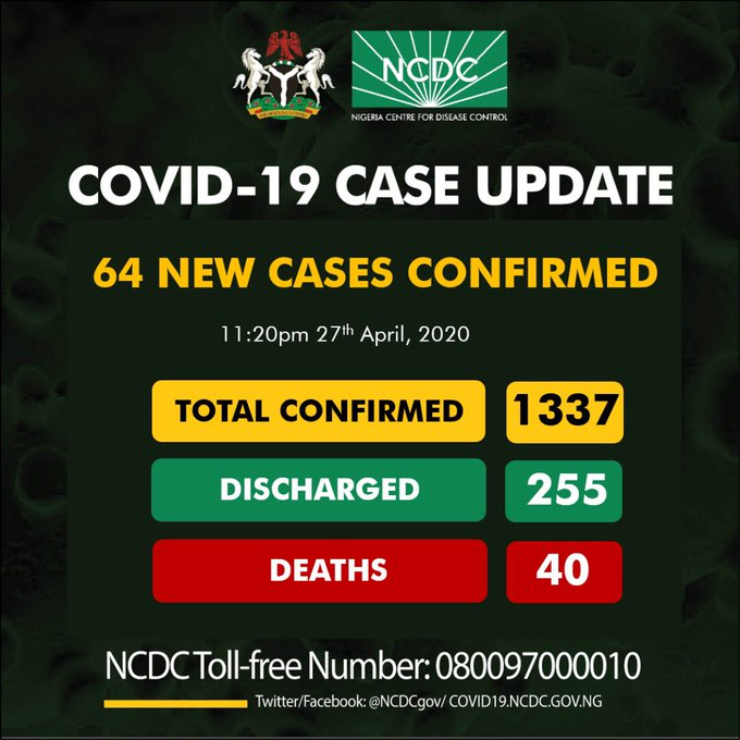 64 new cases of #COVID19 reported;as Nigeria Coronavirus Hits 1337