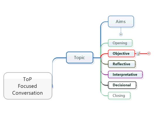 MindMap - ToP Focused Conversation Layout