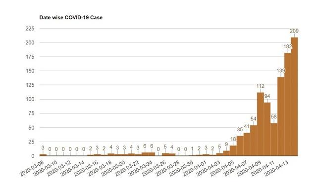 covid-19-patients-graph-140420-01