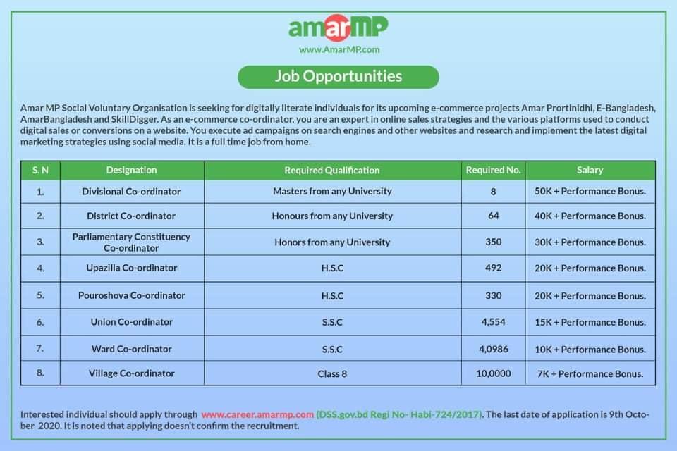 Amar MP job circular