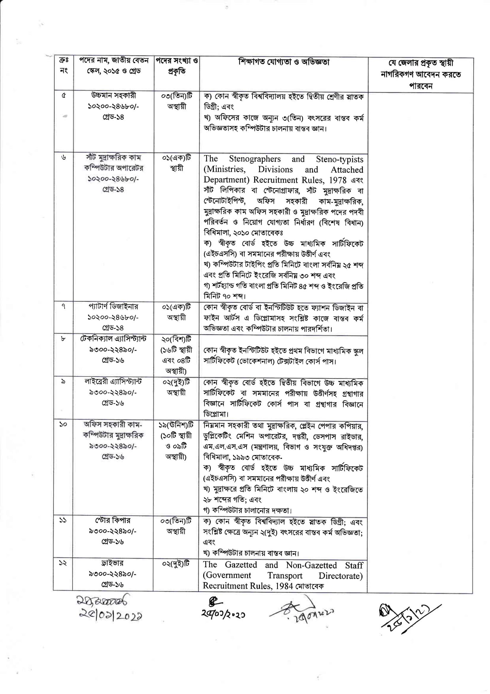 Department of Textiles job circular 2021