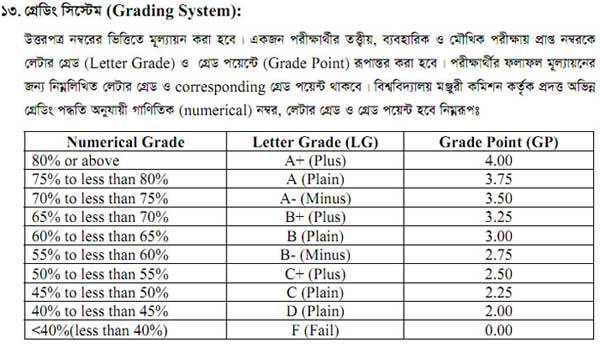 How To Calculate GPA of SSC Result 2019