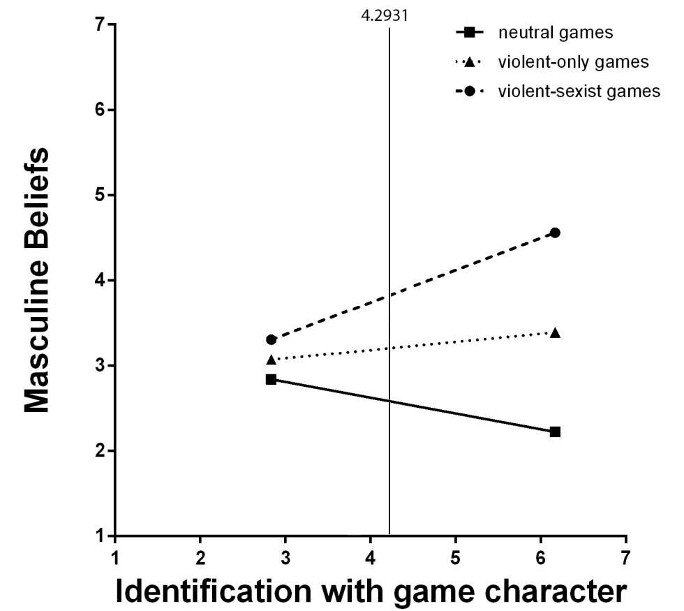 Gráfic con la evolución de los usuarios de los tres tipos de juegos. En los jóvenes que jugaron al GTA aumenta la identificación y la aparición de ideas machistas.