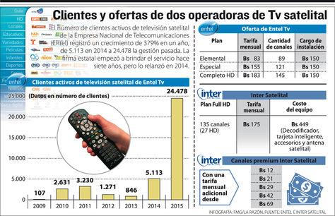 Clientes y ofertas de dos operadoras de Tv satelital. Infografía: La Razón