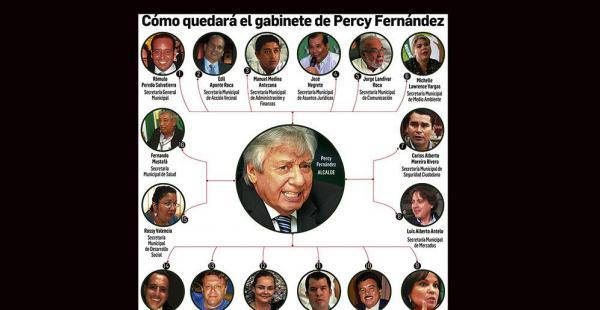 En mayo de 2015 designó un grupo de 11 secretarios. El MAS ve 'cuoteo' con UCS en un nombramiento. Landívar lo niega