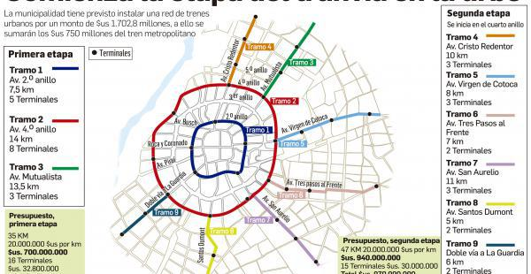 La ruta del tren urbano que recorrerá Santa Cruz