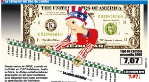 En 3 meses, el Bolsín del Banco Central ha vendido 500,3 millones de dólares
